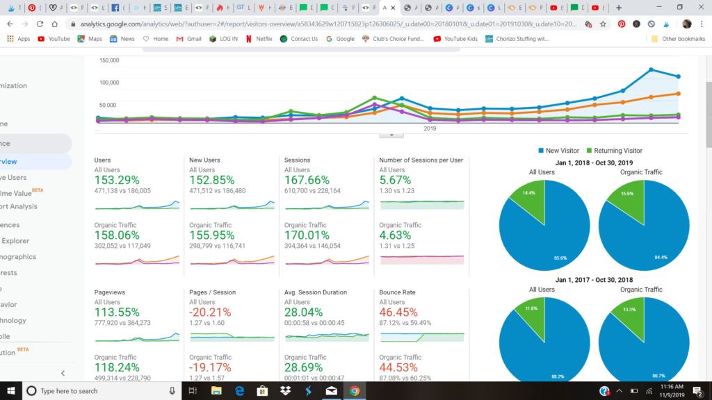 Organic Traffic Comparison Chart